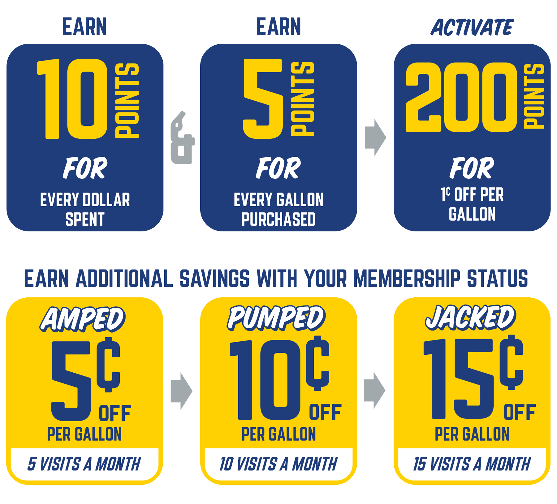 Pumped Up Rewards Breakdown